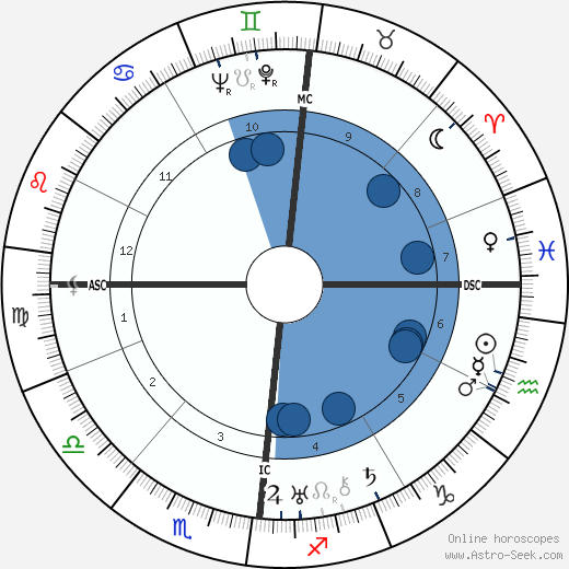 Jacques Prévert wikipedia, horoscope, astrology, instagram