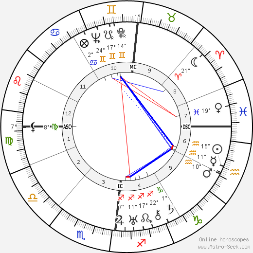 Jacques Prévert birth chart, biography, wikipedia 2018, 2019