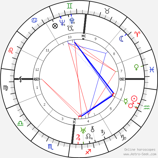Jacques Prévert astro natal birth chart, Jacques Prévert horoscope, astrology