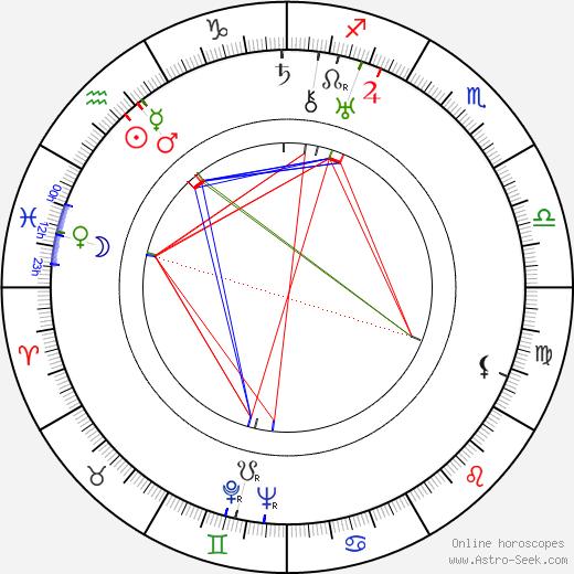Jaroslav Mottl день рождения гороскоп, Jaroslav Mottl Натальная карта онлайн