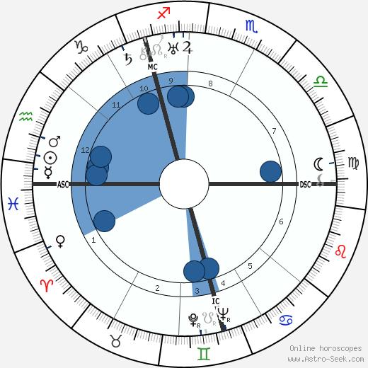 John Harvey Forbes Crombie wikipedia, horoscope, astrology, instagram