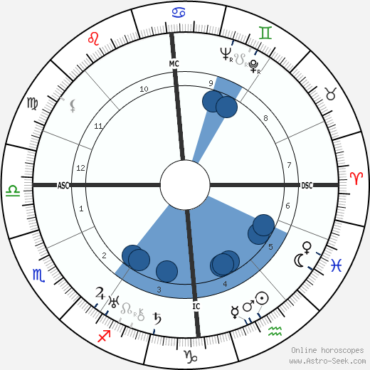 John Philip Stewart wikipedia, horoscope, astrology, instagram