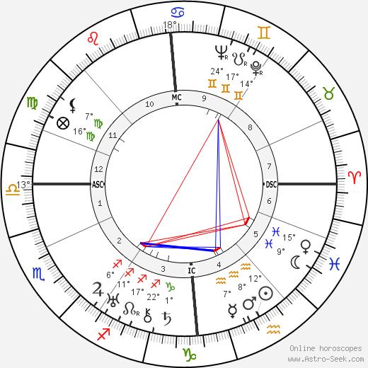 John Philip Stewart birth chart, biography, wikipedia 2019, 2020