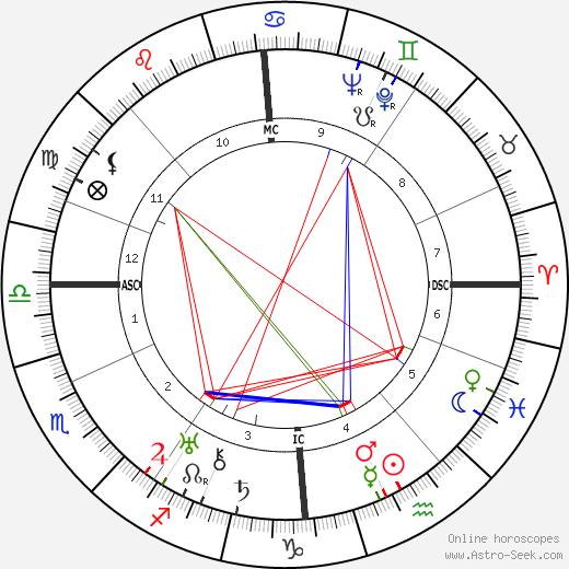 John Philip Stewart birth chart, John Philip Stewart astro natal horoscope, astrology