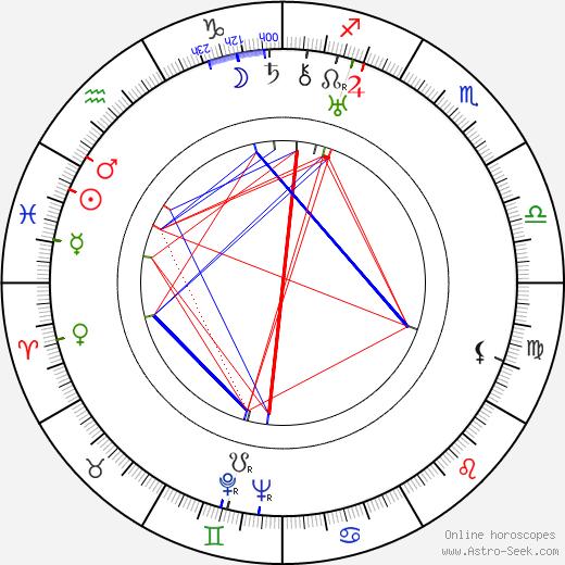 Juliusz Lubicz-Lisowski birth chart, Juliusz Lubicz-Lisowski astro natal horoscope, astrology