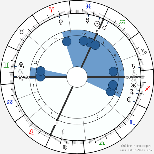 Luis Buñuel wikipedia, horoscope, astrology, instagram