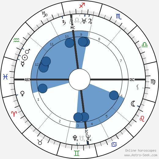 Lyse Gauty wikipedia, horoscope, astrology, instagram
