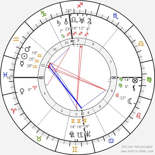 Lyse Gauty birth chart, biography, wikipedia 2019, 2020
