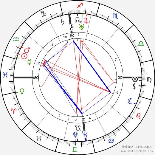 Lyse Gauty birth chart, Lyse Gauty astro natal horoscope, astrology