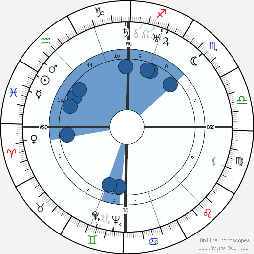 Madeleine Renaud wikipedia, horoscope, astrology, instagram