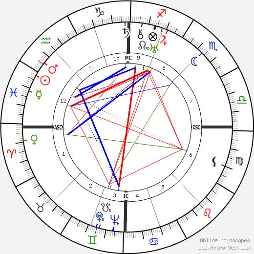 Madeleine Renaud tema natale, oroscopo, Madeleine Renaud oroscopi gratuiti, astrologia