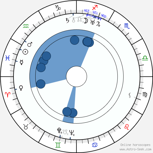 Otto Dierichs wikipedia, horoscope, astrology, instagram