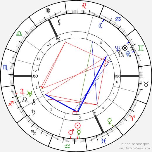 Robert Boothby tema natale, oroscopo, Robert Boothby oroscopi gratuiti, astrologia