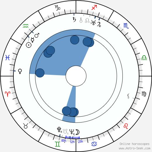 Robert De Grasse wikipedia, horoscope, astrology, instagram