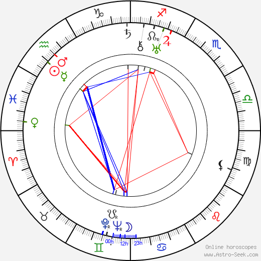 Robert De Grasse birth chart, Robert De Grasse astro natal horoscope, astrology