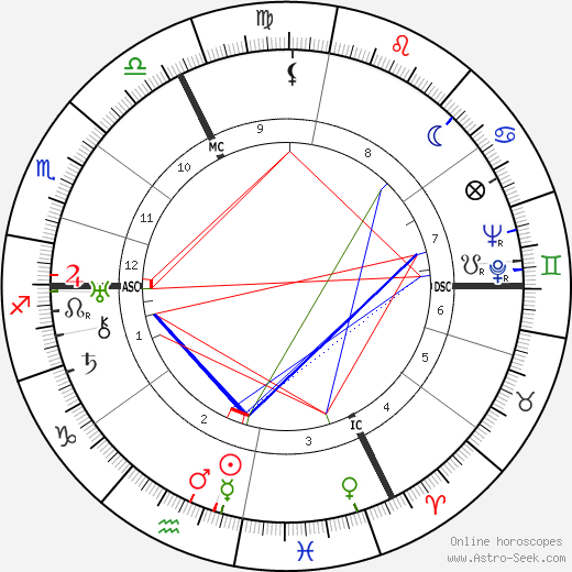 Roger Jean Heim день рождения гороскоп, Roger Jean Heim Натальная карта онлайн