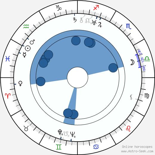 Russell Hopton wikipedia, horoscope, astrology, instagram
