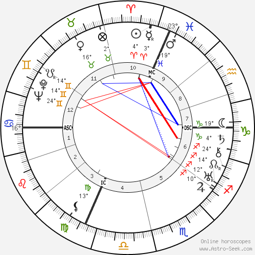 Agostino Richelmy birth chart, biography, wikipedia 2018, 2019