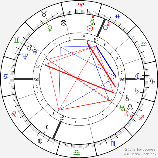 Agostino Richelmy astro natal birth chart, Agostino Richelmy horoscope, astrology
