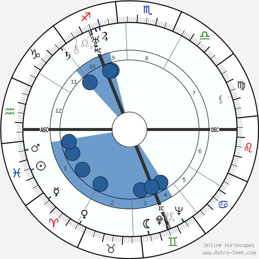 Carel Willink wikipedia, horoscope, astrology, instagram