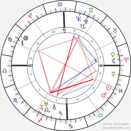 Edmond Beauchamp birth chart, Edmond Beauchamp astro natal horoscope, astrology