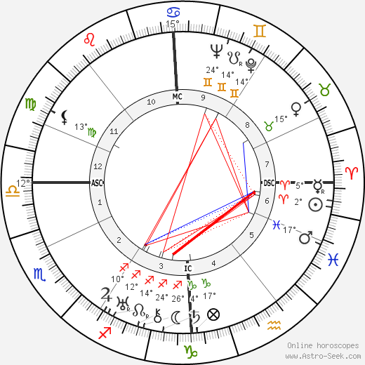 Erich Fromm birth chart, biography, wikipedia 2017, 2018
