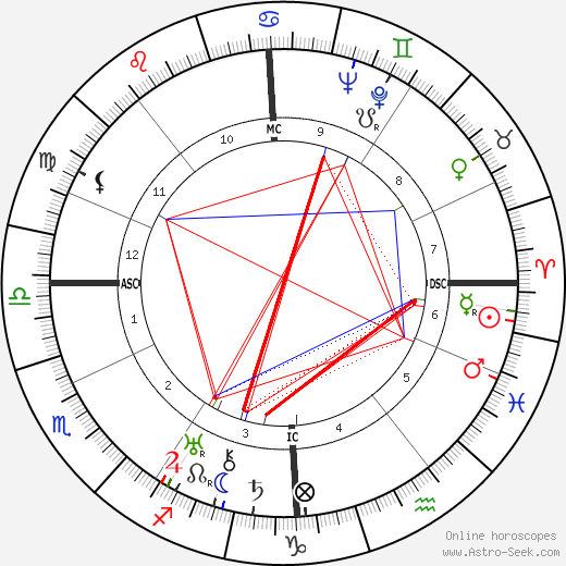 Erich Fromm astro natal birth chart, Erich Fromm horoscope, astrology