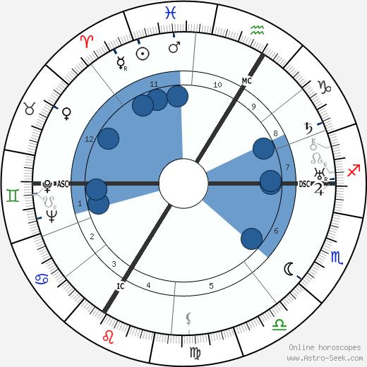 Frédéric Joliot-Curie wikipedia, horoscope, astrology, instagram