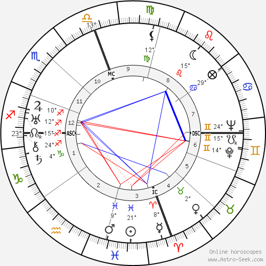 George Seferis birth chart, biography, wikipedia 2019, 2020