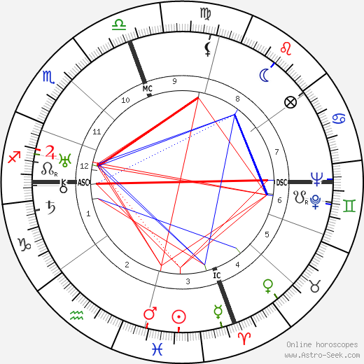 George Seferis astro natal birth chart, George Seferis horoscope, astrology