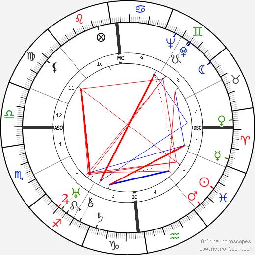Анри Жансон Henri Jeanson день рождения гороскоп, Henri Jeanson Натальная карта онлайн