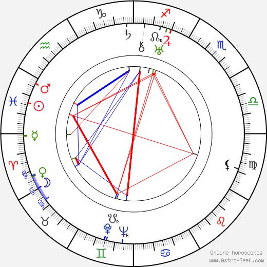Herbert J. Biberman tema natale, oroscopo, Herbert J. Biberman oroscopi gratuiti, astrologia