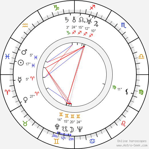 Irma Patkós birth chart, biography, wikipedia 2020, 2021