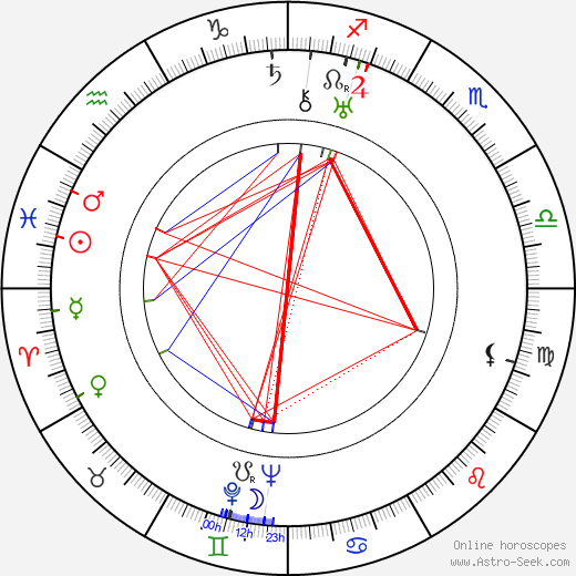 Irma Patkós astro natal birth chart, Irma Patkós horoscope, astrology