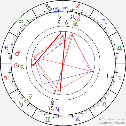 Ivan Kozlovsky tema natale, oroscopo, Ivan Kozlovsky oroscopi gratuiti, astrologia