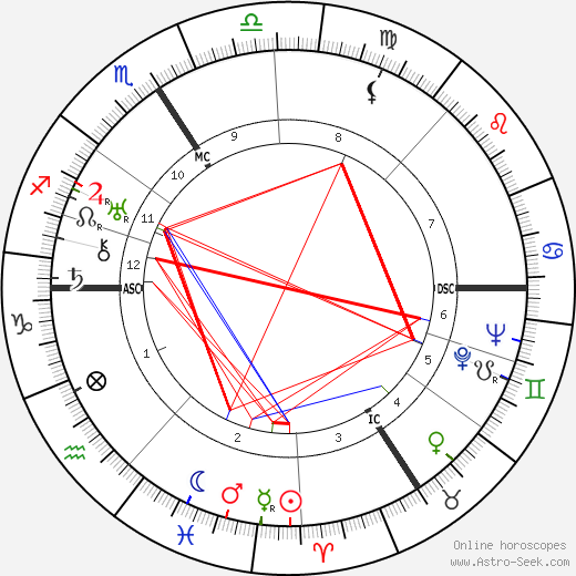 Jiří Wolker birth chart, Jiří Wolker astro natal horoscope, astrology