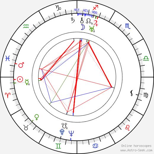 Kosti Aaltonen birth chart, Kosti Aaltonen astro natal horoscope, astrology