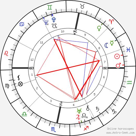 Курт Вайль Kurt Weill день рождения гороскоп, Kurt Weill Натальная карта онлайн