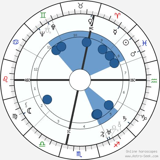 Luigi Longo wikipedia, horoscope, astrology, instagram