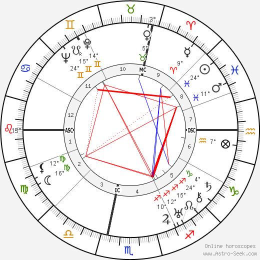 Luigi Longo birth chart, biography, wikipedia 2020, 2021