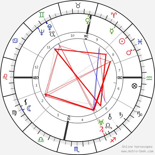 Luigi Longo birth chart, Luigi Longo astro natal horoscope, astrology