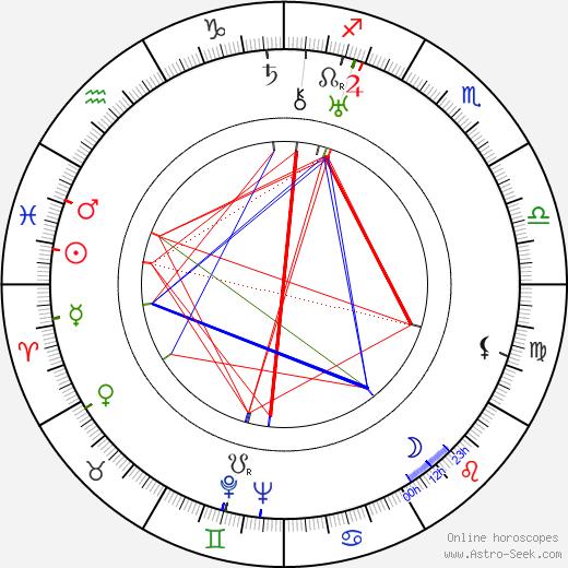 Sylvi Kekkonen день рождения гороскоп, Sylvi Kekkonen Натальная карта онлайн