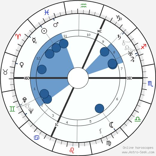 Varlin wikipedia, horoscope, astrology, instagram