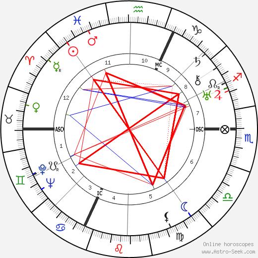 Varlin astro natal birth chart, Varlin horoscope, astrology