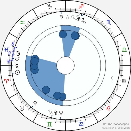Vladimir Korsh wikipedia, horoscope, astrology, instagram