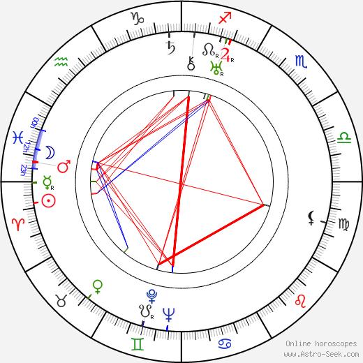Vladimir Korsh tema natale, oroscopo, Vladimir Korsh oroscopi gratuiti, astrologia