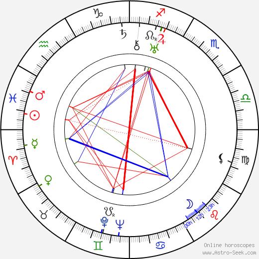 Vladimír Tomš день рождения гороскоп, Vladimír Tomš Натальная карта онлайн