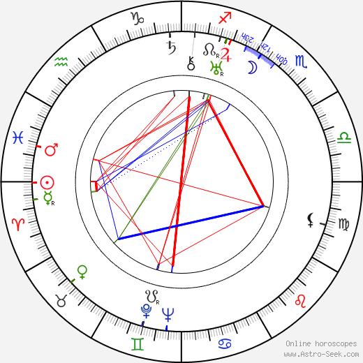 Yu Sun birth chart, Yu Sun astro natal horoscope, astrology