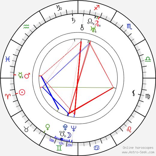 Albert Augustíny birth chart, Albert Augustíny astro natal horoscope, astrology