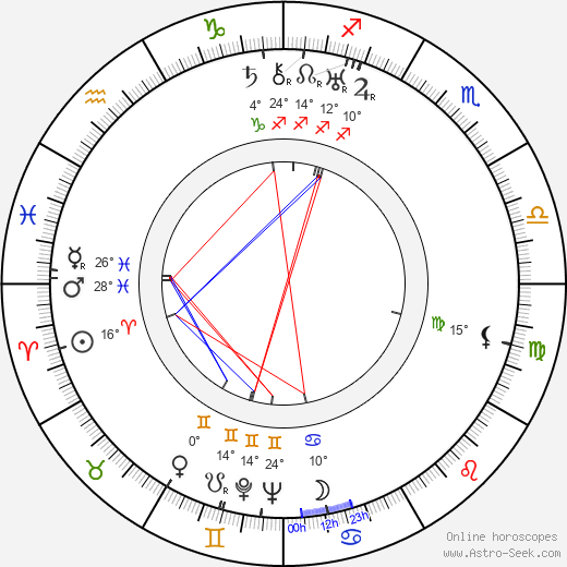 Aleksandr Ptushko birth chart, biography, wikipedia 2018, 2019